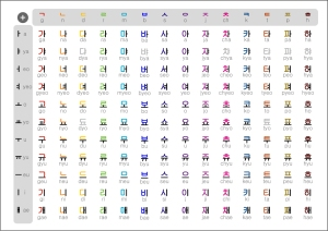 Korean Alphabet: HANGUL